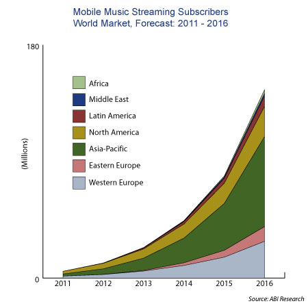 Growing of the streaming market
